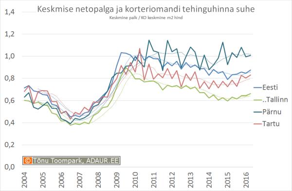 161018-keskmise-palga-ja-korteritehignu-keskmise-hinna-suhe