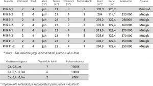 Pilli hinnakiri 300x168 - Pilli tn 5-2, Pärnu